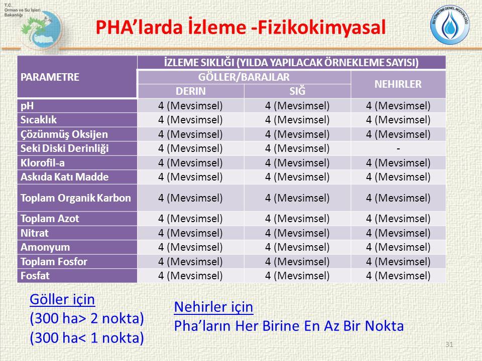 31 PHA'larda İzleme -Fizikokimyasal PARAMETRE İZLEME SIKLIĞI (YILDA YAPILACAK ÖRNEKLEME SAYISI) GÖLLER/BARAJLAR NEHIRLER DERINSIĞ pH4 (Mevsimsel) Sıca