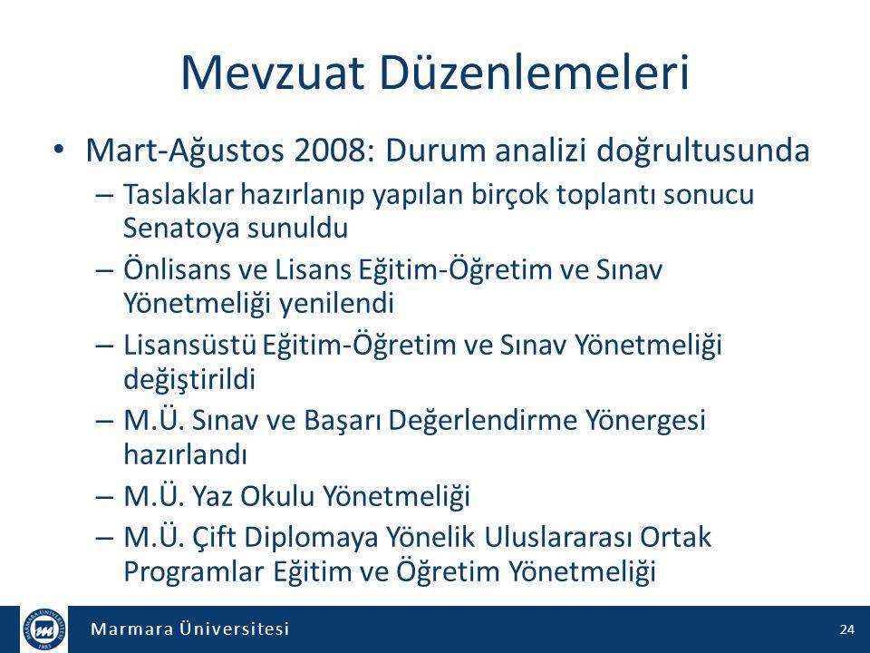 Marmara Üniversitesi Mevzuat Düzenlemeleri Mart-Ağustos 2008: Durum analizi doğrultusunda – Taslaklar hazırlanıp yapılan birçok toplantı sonucu Senato