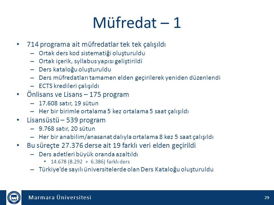 Marmara Üniversitesi Müfredat – 1 714 programa ait müfredatlar tek tek çalışıldı – Ortak ders kod sistematiği oluşturuldu – Ortak içerik, syllabus yap