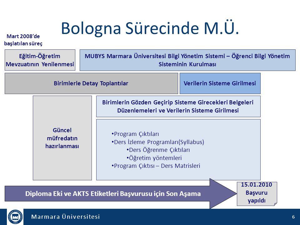 Marmara Üniversitesi Bologna Sürecinde M.Ü. Mart 2008'de başlatılan süreç Güncel müfredatın hazırlanması Birimlerle Detay Toplantılar Birimlerin Gözde