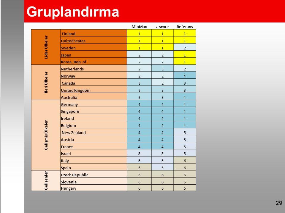 Gruplandırma MinMaxz-scoreReferans Lider Ülkeler Finland111 United States111 Sweden112 Japan221 Korea, Rep.