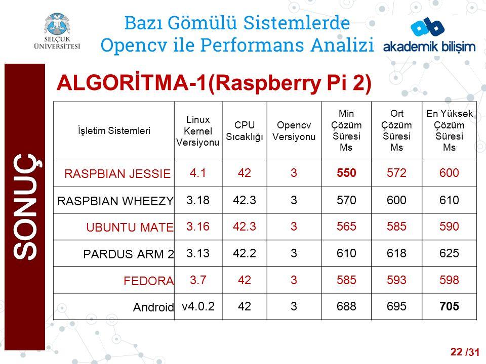 /24 Bazı Gömülü Sistemlerde Opencv ile Performans Analizi ALGORİTMA-1(Raspberry Pi 2) İşletim Sistemleri Linux Kernel Versiyonu CPU Sıcaklığı Opencv Versiyonu Min Çözüm Süresi Ms Ort Çözüm Süresi Ms En Yüksek Çözüm Süresi Ms RASPBIAN JESSIE 4.1423550572600 RASPBIAN WHEEZY3.1842.33570600610 UBUNTU MATE3.1642.33565585590 PARDUS ARM 23.1342.23610618625 FEDORA3.7423585593598 Androidv4.0.2423688695705 22