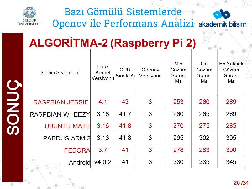 /24 Bazı Gömülü Sistemlerde Opencv ile Performans Analizi ALGORİTMA-2 (Raspberry Pi 2) İşletim Sistemleri Linux Kernel Versiyonu CPU Sıcaklığı Opencv Versiyonu Min Çözüm Süresi Ms Ort Çözüm Süresi Ms En Yüksek Çözüm Süresi Ms RASPBIAN JESSIE 4.1433253260269 RASPBIAN WHEEZY3.1841.73260265269 UBUNTU MATE3.1641.83270275285 PARDUS ARM 23.1341.83295302305 FEDORA3.7413278283300 Androidv4.0.2413330335345 25