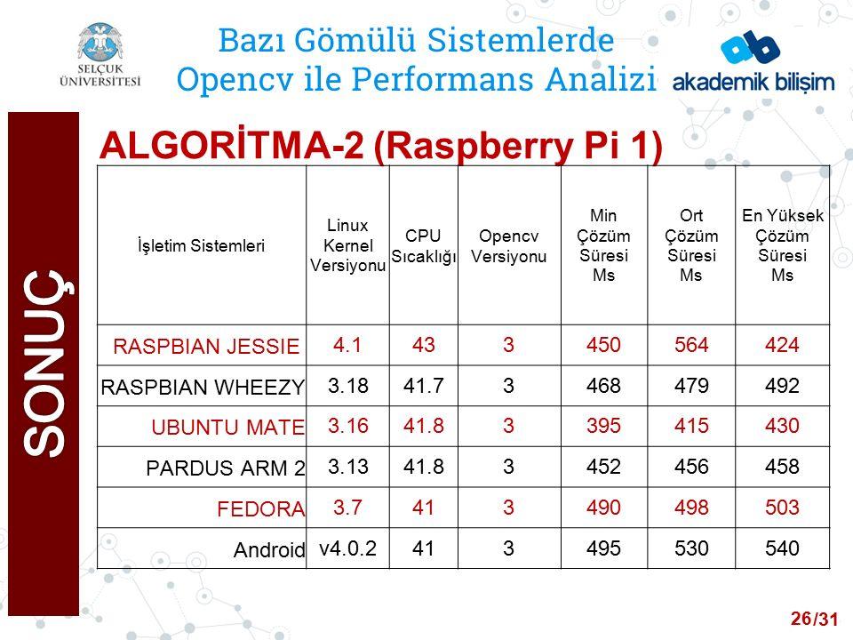 /24 Bazı Gömülü Sistemlerde Opencv ile Performans Analizi ALGORİTMA-2 (Raspberry Pi 1) İşletim Sistemleri Linux Kernel Versiyonu CPU Sıcaklığı Opencv Versiyonu Min Çözüm Süresi Ms Ort Çözüm Süresi Ms En Yüksek Çözüm Süresi Ms RASPBIAN JESSIE 4.1433450564424 RASPBIAN WHEEZY3.1841.73468479492 UBUNTU MATE3.1641.83395415430 PARDUS ARM 23.1341.83452456458 FEDORA3.7413490498503 Androidv4.0.2413495530540 26