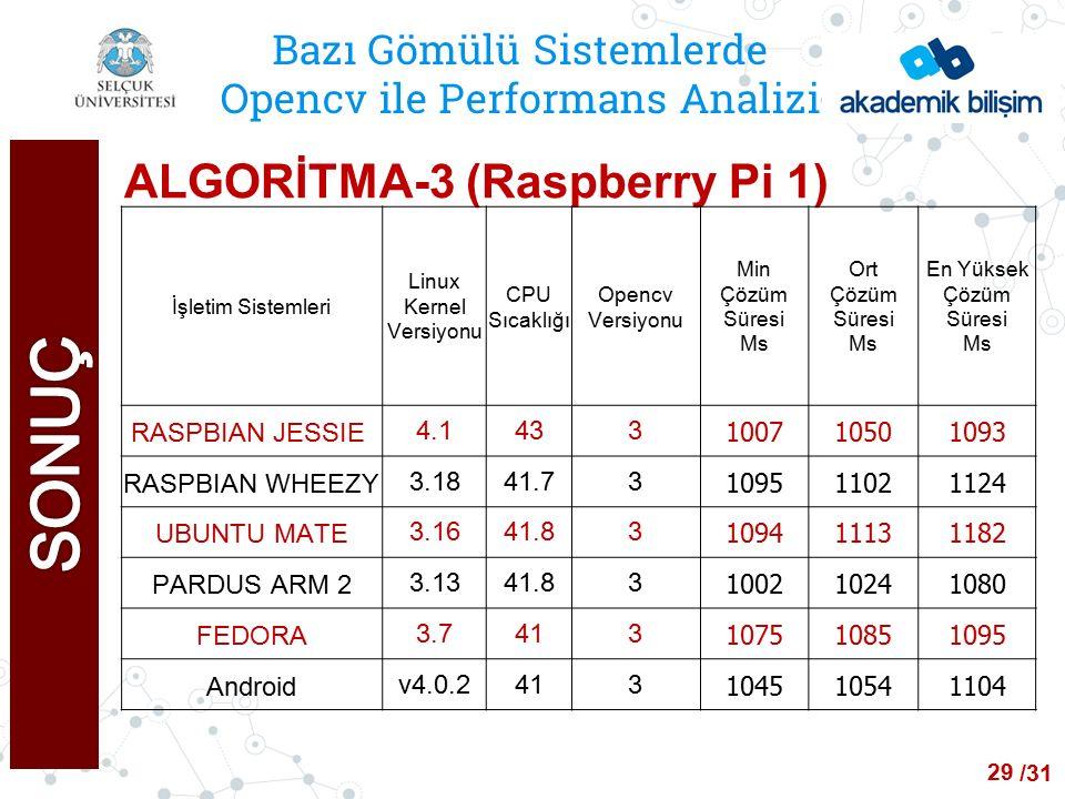 /24 Bazı Gömülü Sistemlerde Opencv ile Performans Analizi ALGORİTMA-3 (Raspberry Pi 1) İşletim Sistemleri Linux Kernel Versiyonu CPU Sıcaklığı Opencv Versiyonu Min Çözüm Süresi Ms Ort Çözüm Süresi Ms En Yüksek Çözüm Süresi Ms RASPBIAN JESSIE 4.1433 100710501093 RASPBIAN WHEEZY3.1841.73 109511021124 UBUNTU MATE3.1641.83 109411131182 PARDUS ARM 23.1341.83 100210241080 FEDORA3.7413 107510851095 Androidv4.0.2413 104510541104 29