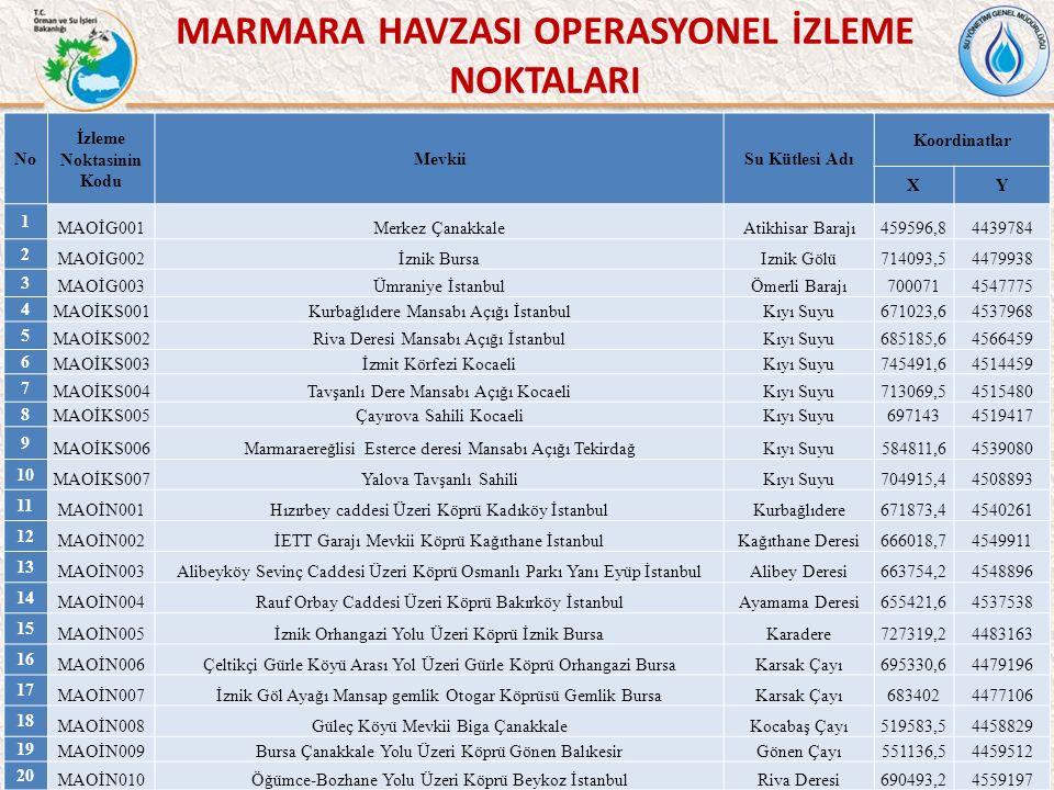 44 MARMARA HAVZASI OPERASYONEL İZLEME NOKTALARI No İzleme Noktasinin Kodu MevkiiSu Kütlesi Adı Koordinatlar XY 1 MAOİG001Merkez ÇanakkaleAtikhisar Barajı459596,84439784 2 MAOİG002İznik BursaIznik Gölü714093,54479938 3 MAOİG003Ümraniye İstanbulÖmerli Barajı7000714547775 4 MAOİKS001Kurbağlıdere Mansabı Açığı İstanbulKıyı Suyu671023,64537968 5 MAOİKS002Riva Deresi Mansabı Açığı İstanbulKıyı Suyu685185,64566459 6 MAOİKS003İzmit Körfezi KocaeliKıyı Suyu745491,64514459 7 MAOİKS004Tavşanlı Dere Mansabı Açığı KocaeliKıyı Suyu713069,54515480 8 MAOİKS005Çayırova Sahili KocaeliKıyı Suyu6971434519417 9 MAOİKS006Marmaraereğlisi Esterce deresi Mansabı Açığı TekirdağKıyı Suyu584811,64539080 10 MAOİKS007Yalova Tavşanlı SahiliKıyı Suyu704915,44508893 11 MAOİN001Hızırbey caddesi Üzeri Köprü Kadıköy İstanbulKurbağlıdere671873,44540261 12 MAOİN002İETT Garajı Mevkii Köprü Kağıthane İstanbulKağıthane Deresi666018,74549911 13 MAOİN003Alibeyköy Sevinç Caddesi Üzeri Köprü Osmanlı Parkı Yanı Eyüp İstanbulAlibey Deresi663754,24548896 14 MAOİN004Rauf Orbay Caddesi Üzeri Köprü Bakırköy İstanbulAyamama Deresi655421,64537538 15 MAOİN005İznik Orhangazi Yolu Üzeri Köprü İznik BursaKaradere727319,24483163 16 MAOİN006Çeltikçi Gürle Köyü Arası Yol Üzeri Gürle Köprü Orhangazi BursaKarsak Çayı695330,64479196 17 MAOİN007İznik Göl Ayağı Mansap gemlik Otogar Köprüsü Gemlik BursaKarsak Çayı6834024477106 18 MAOİN008Güleç Köyü Mevkii Biga ÇanakkaleKocabaş Çayı519583,54458829 19 MAOİN009Bursa Çanakkale Yolu Üzeri Köprü Gönen BalıkesirGönen Çayı551136,54459512 20 MAOİN010Öğümce-Bozhane Yolu Üzeri Köprü Beykoz İstanbulRiva Deresi690493,24559197