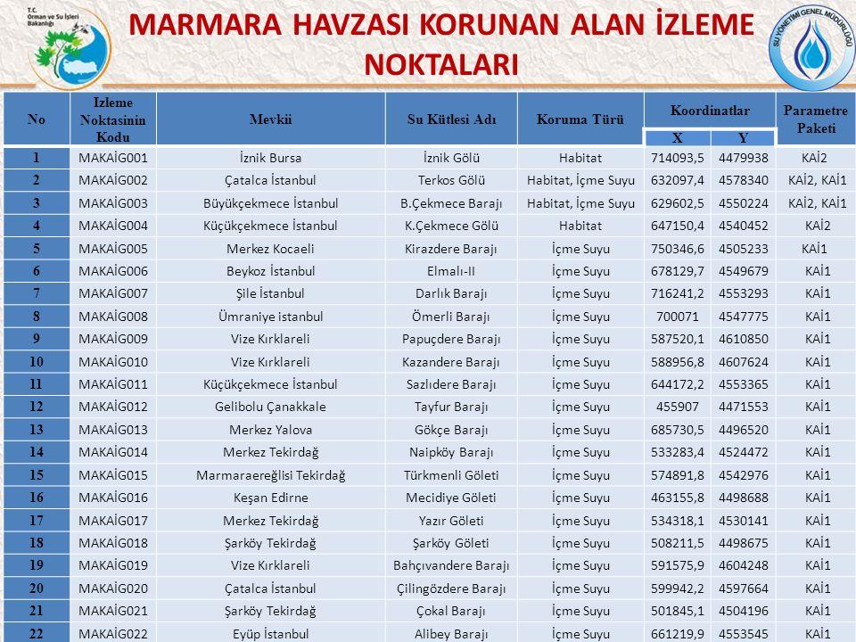 MARMARA HAVZASI KORUNAN ALAN İZLEME NOKTALARI 48 No Izleme Noktasinin Kodu MevkiiSu Kütlesi AdıKoruma Türü KoordinatlarParametre Paketi XY 1 MAKAİG001İznik Bursaİznik GölüHabitat714093,54479938KAİ2 2 MAKAİG002Çatalca İstanbulTerkos GölüHabitat, İçme Suyu632097,44578340 KAİ2, KAİ1 3 MAKAİG003Büyükçekmece İstanbulB.Çekmece BarajıHabitat, İçme Suyu629602,54550224 KAİ2, KAİ1 4 MAKAİG004Küçükçekmece İstanbulK.Çekmece GölüHabitat647150,44540452 KAİ2 5 MAKAİG005Merkez KocaeliKirazdere Barajıİçme Suyu750346,64505233KAİ1 6 MAKAİG006Beykoz İstanbulElmalı-IIİçme Suyu678129,74549679 KAİ1 7 MAKAİG007Şile İstanbulDarlık Barajıİçme Suyu716241,24553293 KAİ1 8 MAKAİG008Ümraniye istanbulÖmerli Barajıİçme Suyu7000714547775 KAİ1 9 MAKAİG009Vize KırklareliPapuçdere Barajıİçme Suyu587520,14610850 KAİ1 10 MAKAİG010Vize KırklareliKazandere Barajıİçme Suyu588956,84607624 KAİ1 11 MAKAİG011Küçükçekmece İstanbulSazlıdere Barajıİçme Suyu644172,24553365 KAİ1 12 MAKAİG012Gelibolu ÇanakkaleTayfur Barajıİçme Suyu4559074471553 KAİ1 13 MAKAİG013Merkez YalovaGökçe Barajıİçme Suyu685730,54496520 KAİ1 14 MAKAİG014Merkez TekirdağNaipköy Barajıİçme Suyu533283,44524472 KAİ1 15 MAKAİG015Marmaraereğlisi TekirdağTürkmenli Göletiİçme Suyu574891,84542976 KAİ1 16 MAKAİG016Keşan EdirneMecidiye Göletiİçme Suyu463155,84498688 KAİ1 17 MAKAİG017Merkez TekirdağYazır Göletiİçme Suyu534318,14530141 KAİ1 18 MAKAİG018Şarköy TekirdağŞarköy Göletiİçme Suyu508211,54498675 KAİ1 19 MAKAİG019Vize KırklareliBahçıvandere Barajıİçme Suyu591575,94604248 KAİ1 20 MAKAİG020Çatalca İstanbulÇilingözdere Barajıİçme Suyu599942,24597664 KAİ1 21 MAKAİG021Şarköy TekirdağÇokal Barajıİçme Suyu501845,14504196 KAİ1 22 MAKAİG022Eyüp İstanbulAlibey Barajıİçme Suyu661219,94553545 KAİ1