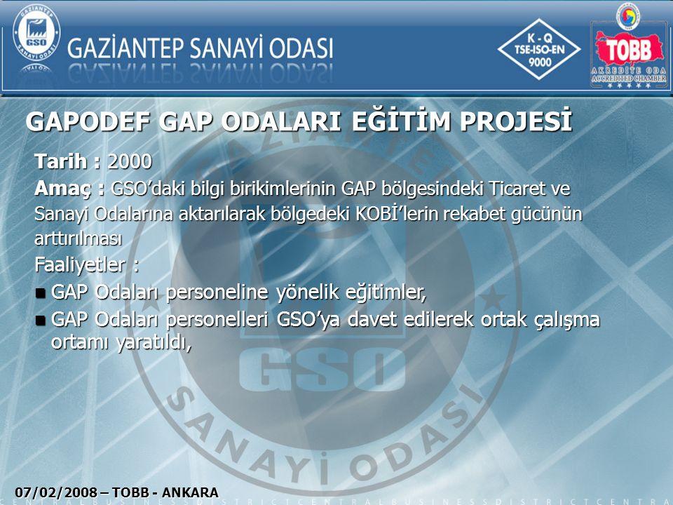 AKTİF SANAYİ – 2000 PROJESİ 07/02/2008 – TOBB - ANKARA Tarih : 1999 Amaç :Yenibinyıl ile birlikte üyelerimizin faaliyetlerine hız kazandırmak için aktiviteler yapıldı, Faaliyetler : GSO personeli yeni iş tanımları belirlenerek; GSO Kalkınma Ajansı (GİKA) GSO Kalkınma Ajansı (GİKA) GSO Yatırım Geliştirme Servisi (YAGES) GSO Yatırım Geliştirme Servisi (YAGES) GSO Üye Temsilciliği Sistemi (ÜTEM) GSO Üye Temsilciliği Sistemi (ÜTEM) GSO Gönüllü Danışmanlık Sistemi, GSO Gönüllü Danışmanlık Sistemi, GSO Milletvekili ve Kamu Kurumları İzleme Gurubu oluşturuldu, GSO Milletvekili ve Kamu Kurumları İzleme Gurubu oluşturuldu,