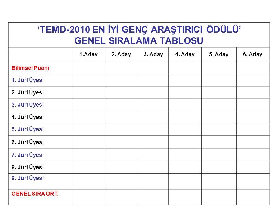'TEMD-2010 EN İYİ GENÇ ARAŞTIRICI ÖDÜLÜ' GENEL SIRALAMA TABLOSU 1.Aday2.