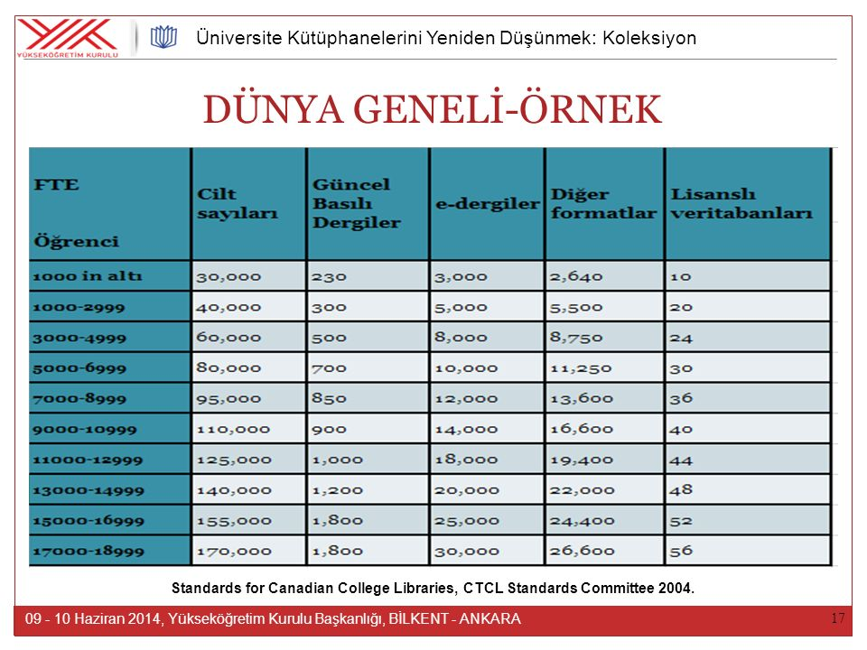 17 09 - 10 Haziran 2014, Yükseköğretim Kurulu Başkanlığı, BİLKENT - ANKARA Üniversite Kütüphanelerini Yeniden Düşünmek: Koleksiyon DÜNYA GENELİ-ÖRNEK Standards for Canadian College Libraries, CTCL Standards Committee 2004.