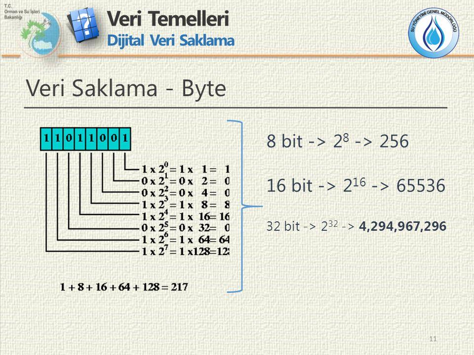 11 Veri Temelleri Dijital Veri Saklama 11 Veri Saklama - Byte 8 bit -> 2 8 -> 256 16 bit -> 2 16 -> 65536 32 bit -> 2 32 -> 4,294,967,296