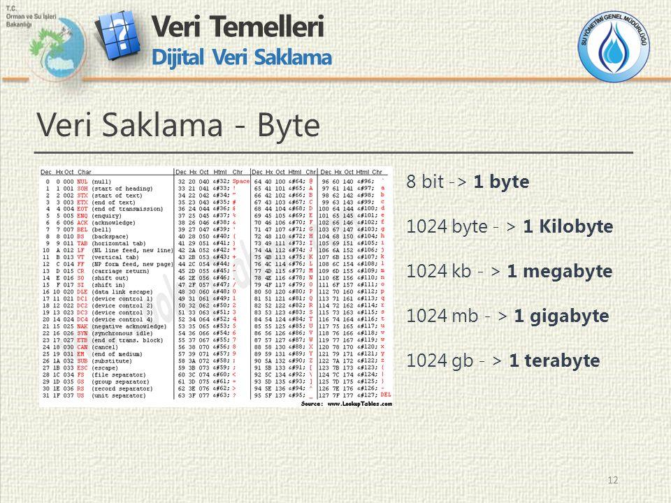 12 Veri Temelleri Dijital Veri Saklama 12 Veri Saklama - Byte 8 bit -> 1 byte 1024 byte - > 1 Kilobyte 1024 kb - > 1 megabyte 1024 mb - > 1 gigabyte 1024 gb - > 1 terabyte