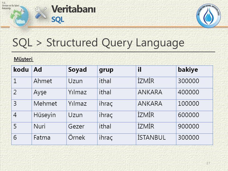 27 Veritabanı SQL 27 SQL > Structured Query Language koduAdSoyadgrupilbakiye 1AhmetUzunithalİZMİR300000 2AyşeYılmazithalANKARA400000 3MehmetYılmazihraçANKARA100000 4HüseyinUzunihraçİZMİR600000 5NuriGezerithalİZMİR900000 6FatmaÖrnekihraçİSTANBUL300000 Müşteri