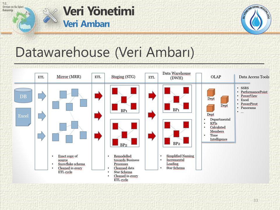 33 Veri Yönetimi Veri Ambarı Datawarehouse (Veri Ambarı)