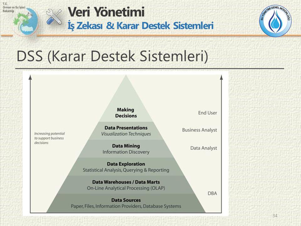 34 Veri Yönetimi İş Zekası & Karar Destek Sistemleri DSS (Karar Destek Sistemleri)