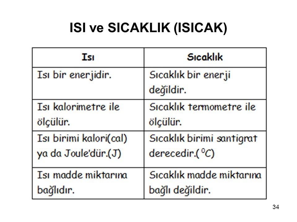 ISI ve SICAKLIK (ISICAK) 34