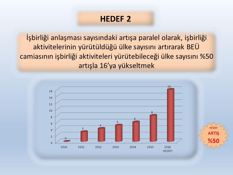 HEDEF 2 İşbirliği anlaşması sayısındaki artışa paralel olarak, işbirliği aktivitelerinin yürütüldüğü ülke sayısını artırarak BEÜ camiasının işbirliği aktiviteleri yürütebileceği ülke sayısını %50 artışla 16'ya yükseltmek HEDEF ARTIŞ %50