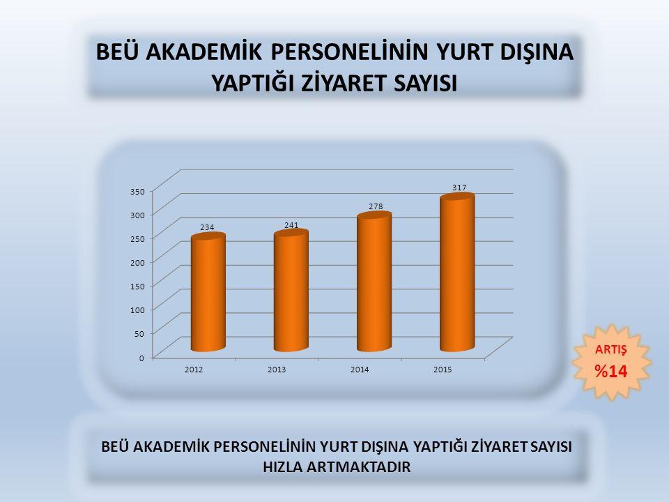 BEÜ AKADEMİK PERSONELİNİN YURT DIŞINA YAPTIĞI ZİYARET SAYISI BEÜ AKADEMİK PERSONELİNİN YURT DIŞINA YAPTIĞI ZİYARET SAYISI HIZLA ARTMAKTADIR ARTIŞ %14