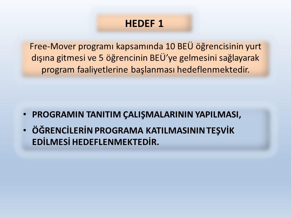 HEDEF 1 Free-Mover programı kapsamında 10 BEÜ öğrencisinin yurt dışına gitmesi ve 5 öğrencinin BEÜ'ye gelmesini sağlayarak program faaliyetlerine başlanması hedeflenmektedir.