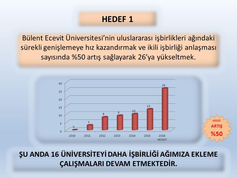 HEDEF 1 Bülent Ecevit Üniversitesi'nin uluslararası işbirlikleri ağındaki sürekli genişlemeye hız kazandırmak ve ikili işbirliği anlaşması sayısında %50 artış sağlayarak 26'ya yükseltmek.