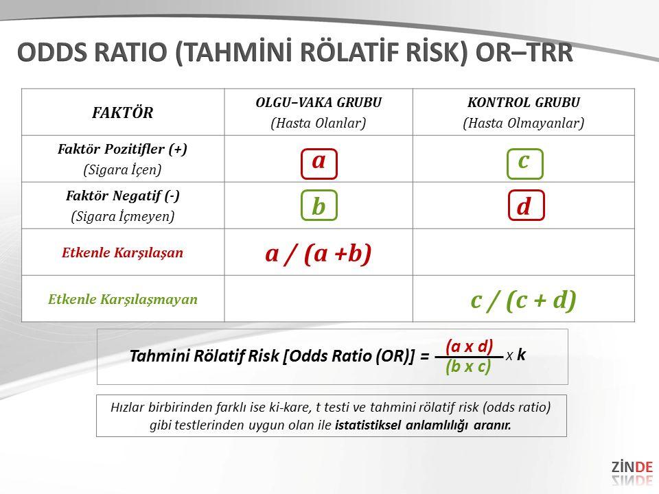 FAKTÖR OLGU–VAKA GRUBU (Hasta Olanlar) KONTROL GRUBU (Hasta Olmayanlar) Faktör Pozitifler (+) (Sigara İçen) ac Faktör Negatif (-) (Sigara İçmeyen) bd Etkenle Karşılaşan a / (a +b) Etkenle Karşılaşmayan c / (c + d) Tahmini Rölatif Risk [Odds Ratio (OR)] = (a x d) (b x c) X kX k Hızlar birbirinden farklı ise ki-kare, t testi ve tahmini rölatif risk (odds ratio) gibi testlerinden uygun olan ile istatistiksel anlamlılığı aranır.