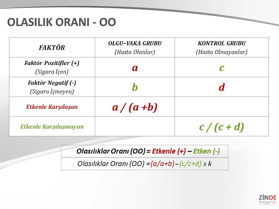 FAKTÖR OLGU–VAKA GRUBU (Hasta Olanlar) KONTROL GRUBU (Hasta Olmayanlar) Faktör Pozitifler (+) (Sigara İçen) ac Faktör Negatif (-) (Sigara İçmeyen) bd Etkenle Karşılaşan a / (a +b) Etkenle Karşılaşmayan c / (c + d) Olasılıklar Oranı (OO) = Etkenle (+) – Etken (-) X k – (a/a+b) (c/c+d) Olasılıklar Oranı (OO) =