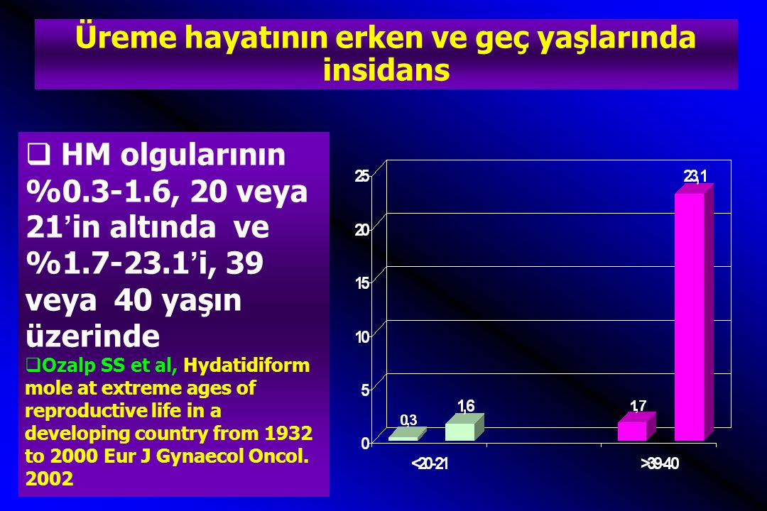 Üreme hayatının erken ve geç yaşlarında insidans  HM olgularının %0.3-1.6, 20 veya 21'in altında ve %1.7-23.1'i, 39 veya 40 yaşın üzerinde  Ozalp SS et al, Hydatidiform mole at extreme ages of reproductive life in a developing country from 1932 to 2000 Eur J Gynaecol Oncol.