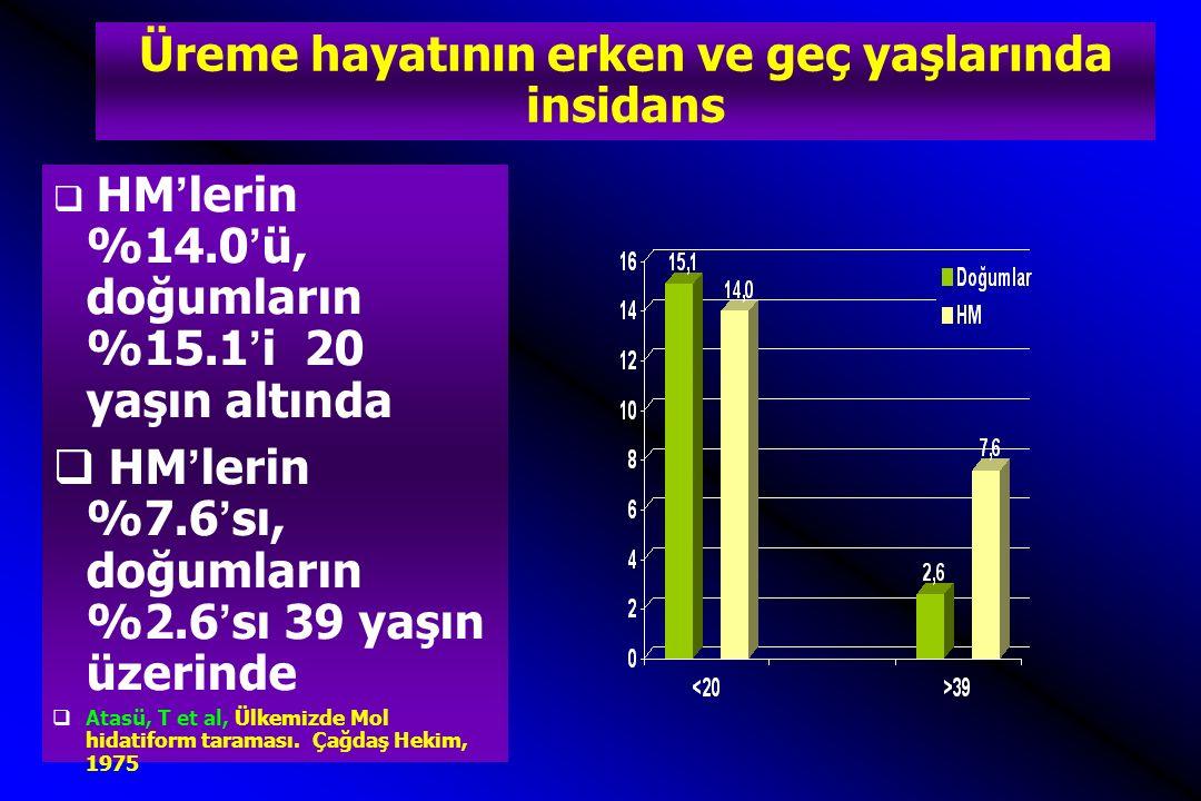 Üreme hayatının erken ve geç yaşlarında insidans  HM'lerin %14.0'ü, doğumların %15.1'i 20 yaşın altında  HM'lerin %7.6'sı, doğumların %2.6'sı 39 yaş