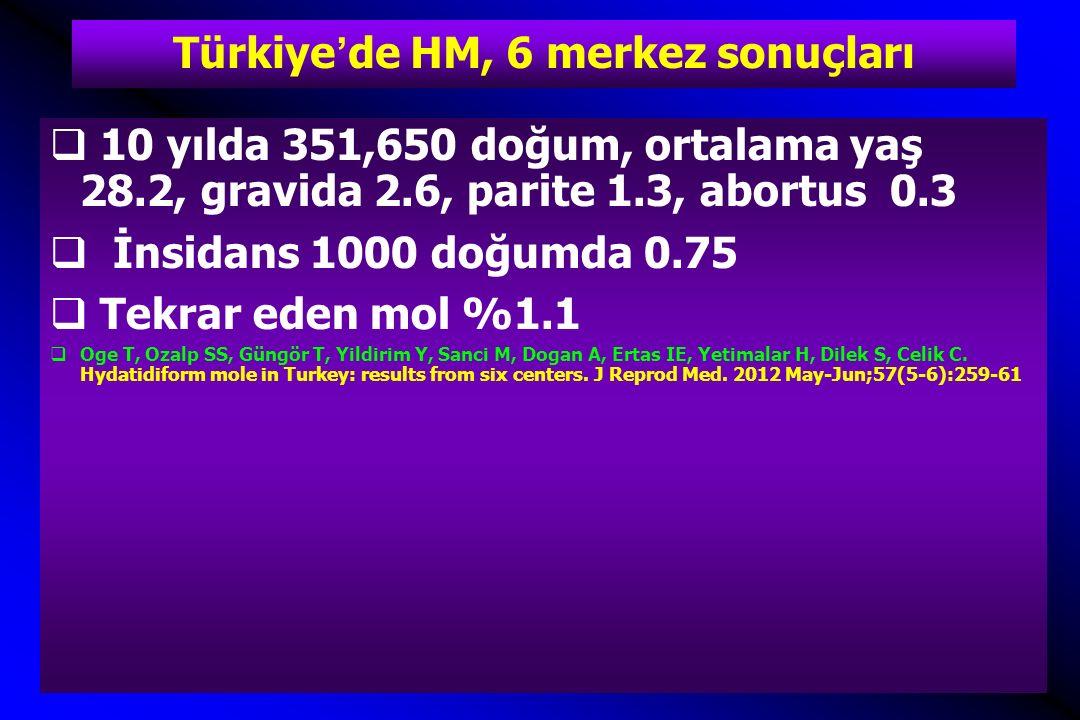 Türkiye'de HM, 6 merkez sonuçları  10 yılda 351,650 doğum, ortalama yaş 28.2, gravida 2.6, parite 1.3, abortus 0.3  İnsidans 1000 doğumda 0.75  Tek