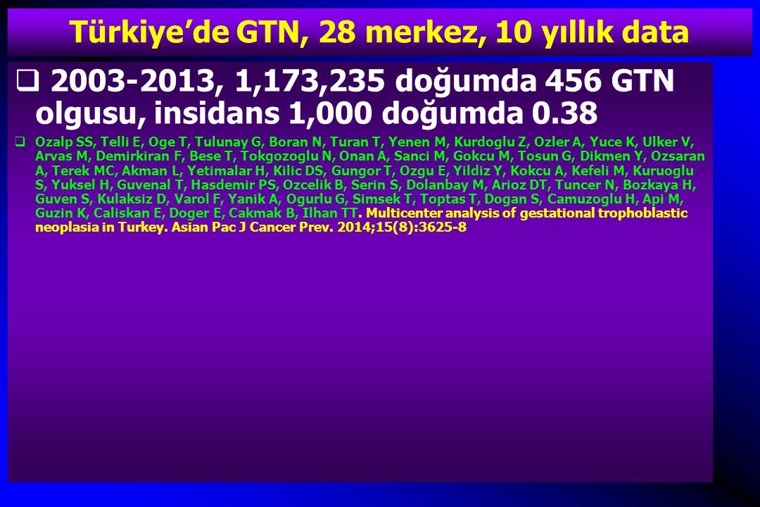 Türkiye'de GTN, 28 merkez, 10 yıllık data  2003-2013, 1,173,235 doğumda 456 GTN olgusu, insidans 1,000 doğumda 0.38  Ozalp SS, Telli E, Oge T, Tulun