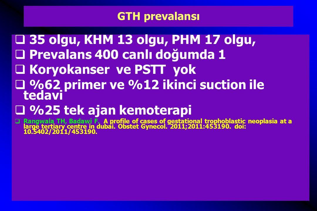GTH prevalansı  35 olgu, KHM 13 olgu, PHM 17 olgu,  Prevalans 400 canlı doğumda 1  Koryokanser ve PSTT yok  %62 primer ve %12 ikinci suction ile t