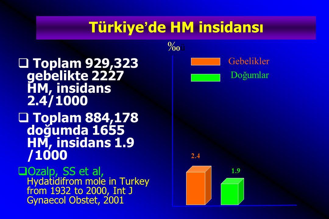 Bu çalışmaların sonuçları  İnsidans genel olarak çok yüksek  Tüm çalışmalar hastane kaynaklı  İnsidanslar arasında büyük farklar var  Üniversite hastanelerinde insidans farkı daha belirgin  Özalp, SS et al, Hydatidifrom mole in Turkey from 1932 to 2000, Int J Gynaecol Obstet, 2001