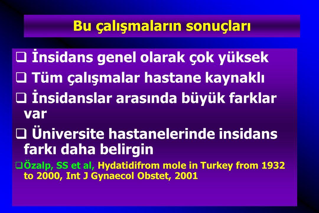  Yaşları 15-49 olan 2,032 kadında 6,274 gebelikte 4 HM  HM sıklığı 1,000 canlı doğumda 0.8 ve 1,000 gebelikte 0.6  Sıklık daha öne yapılmış olan diğer çalışmalardan belirgin düşük  Ozalp SS et al, Frequency of hydatidiform mole in the rural part of Eskisehir: the first community- based epidemiological study in Turkey.