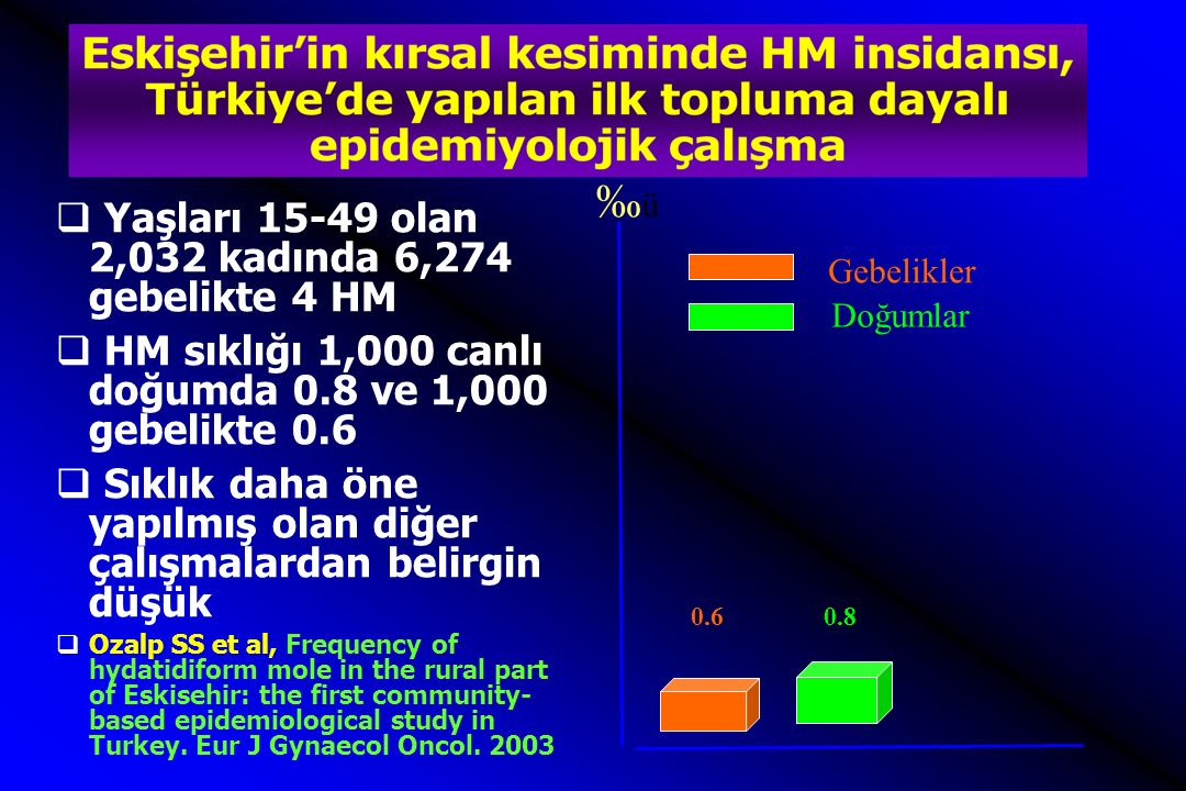 ‰ü‰ü Topluma dayalı çalışmada HM insidansı (2) 0.6 0.8 2.4 1.9 Gebelikler Doğumlar Türkiye'de genel HM insidansı (1 ) HM insidansı 1.Ozalp, SS et al, Hydatidifrom mole in Turkey from 1932 to 2000, Int J Gynaecol Obstet, 2001 2.Ozalp SS et al, Frequency of ydatidiform mole in the rural part of Eskisehir: the first community-based epidemiological study in Turkey.