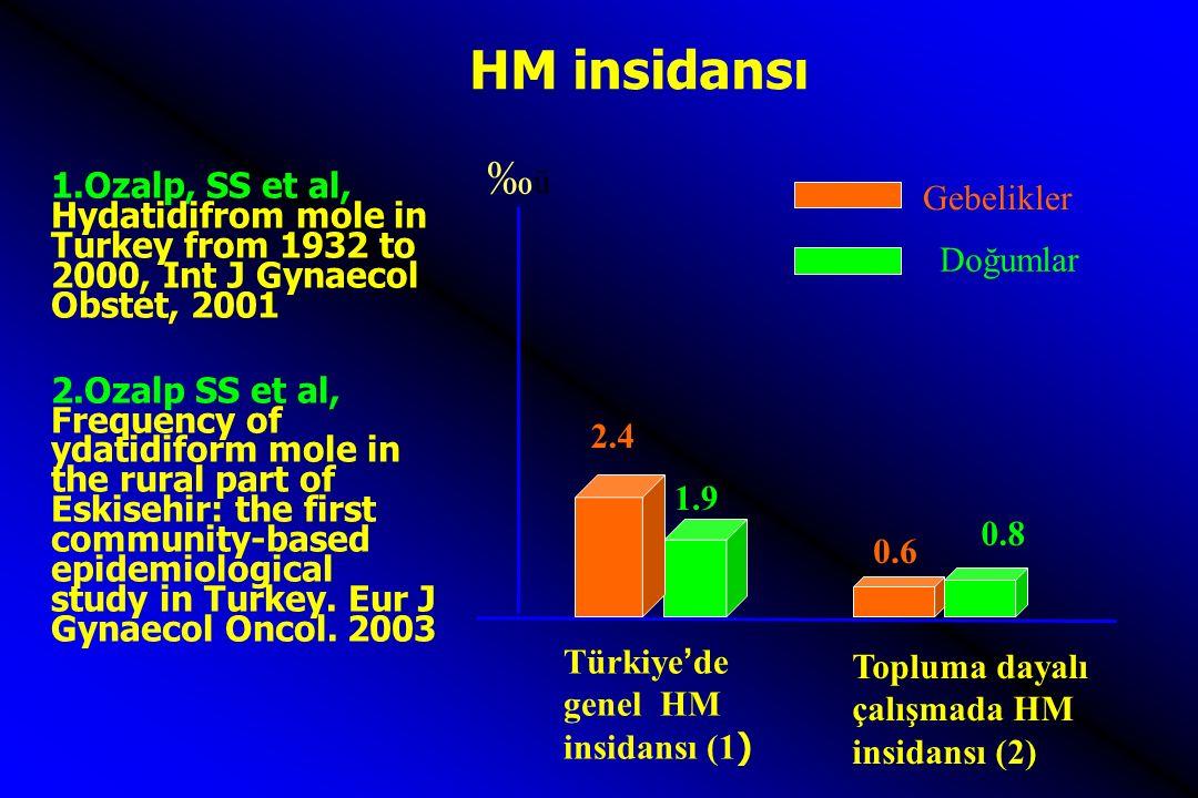 ‰ü‰ü Topluma dayalı çalışmada HM insidansı (2) 0.6 0.8 2.4 1.9 Gebelikler Doğumlar Türkiye'de genel HM insidansı (1 ) HM insidansı 1.Ozalp, SS et al,