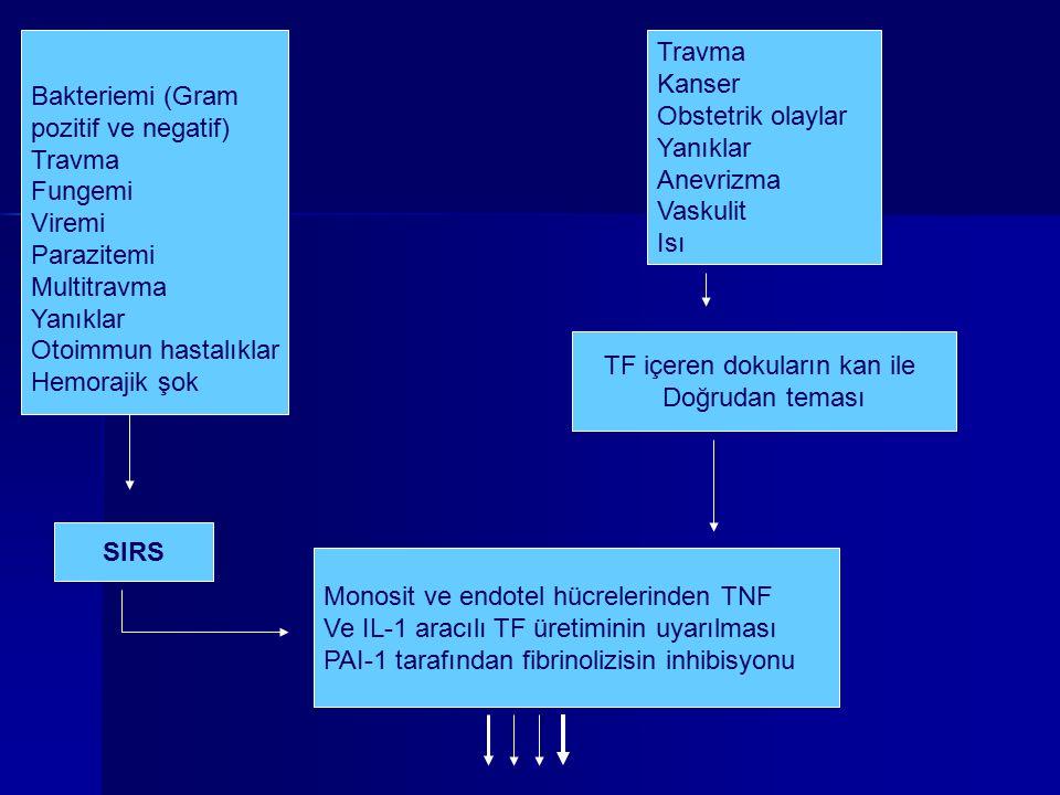 Bakteriemi (Gram pozitif ve negatif) Travma Fungemi Viremi Parazitemi Multitravma Yanıklar Otoimmun hastalıklar Hemorajik şok SIRS Monosit ve endotel