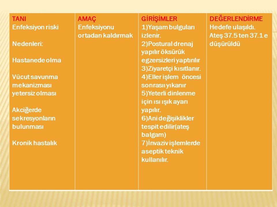 TANI Enfeksiyon riski Nedenleri: Hastanede olma Vücut savunma mekanizması yetersiz olması Akciğerde sekresyonların bulunması Kronik hastalık AMAÇ Enfeksiyonu ortadan kaldırmak GİRİŞİMLER 1)Yaşam bulguları izlenir.