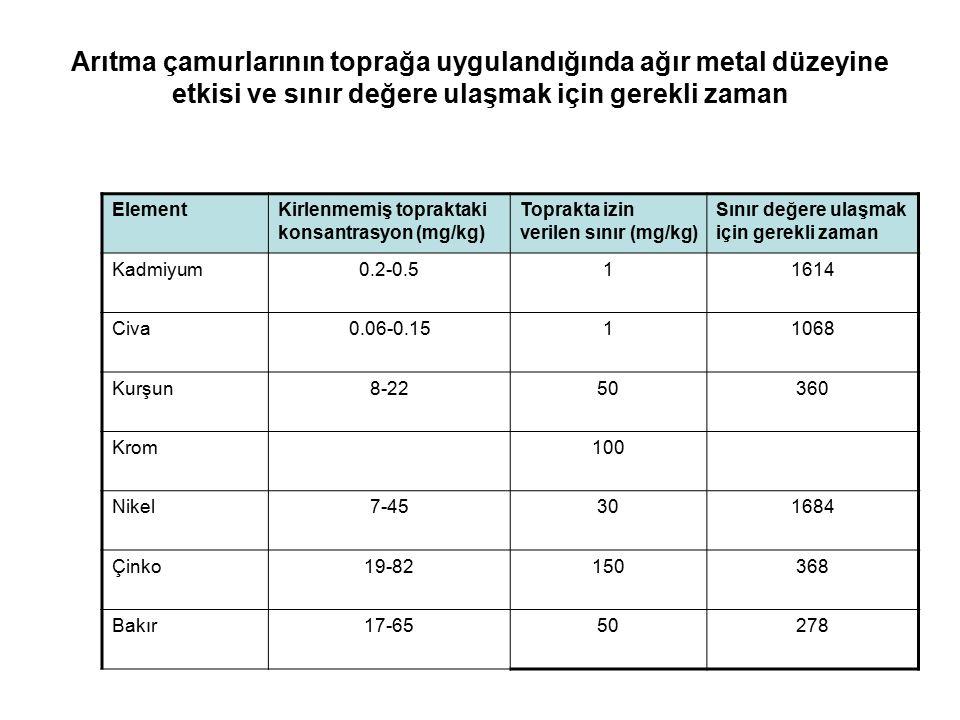 Arıtma çamurlarının toprağa uygulandığında ağır metal düzeyine etkisi ve sınır değere ulaşmak için gerekli zaman ElementKirlenmemiş topraktaki konsantrasyon (mg/kg) Toprakta izin verilen sınır (mg/kg) Sınır değere ulaşmak için gerekli zaman Kadmiyum0.2-0.511614 Civa0.06-0.1511068 Kurşun8-2250360 Krom100 Nikel7-45301684 Çinko19-82150368 Bakır17-6550278