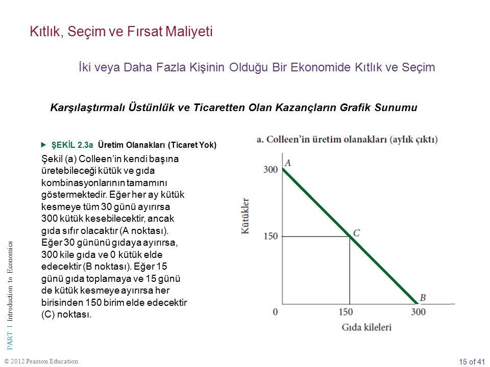 15 of 41 PART I Introduction to Economics © 2012 Pearson Education  ŞEKİL 2.3a Üretim Olanakları (Ticaret Yok) Şekil (a) Colleen'in kendi başına üretebileceği kütük ve gıda kombinasyonlarının tamamını göstermektedir.