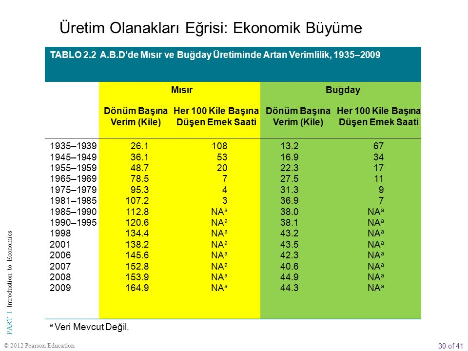 30 of 41 PART I Introduction to Economics © 2012 Pearson Education TABLO 2.2 A.B.D'de Mısır ve Buğday Üretiminde Artan Verimlilik, 1935–2009 MısırBuğd