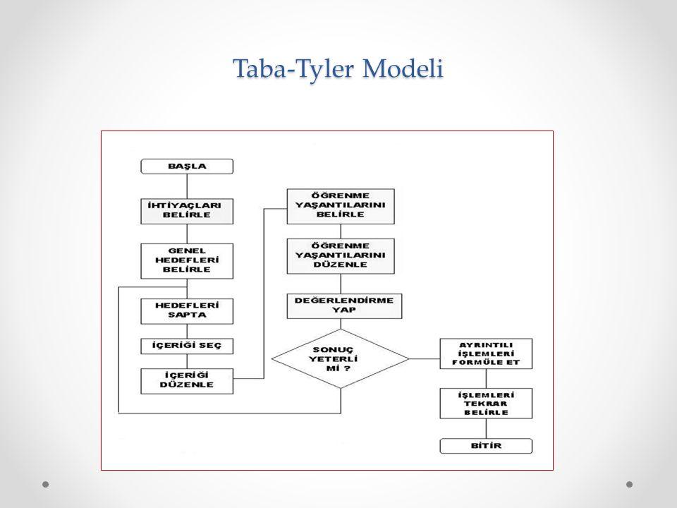 Taba-Tyler Modeli
