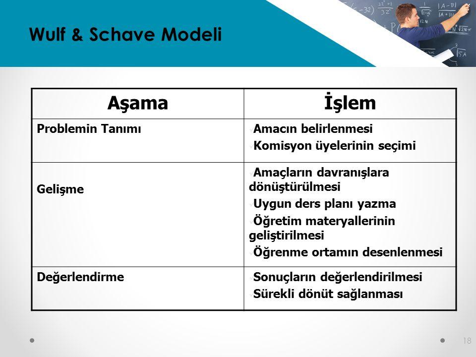 18 Wulf & Schave Modeli Aşamaİşlem Problemin Tanımı Amacın belirlenmesi Komisyon üyelerinin seçimi Gelişme Amaçların davranışlara dönüştürülmesi Uygun ders planı yazma Öğretim materyallerinin geliştirilmesi Öğrenme ortamın desenlenmesi Değerlendirme Sonuçların değerlendirilmesi Sürekli dönüt sağlanması