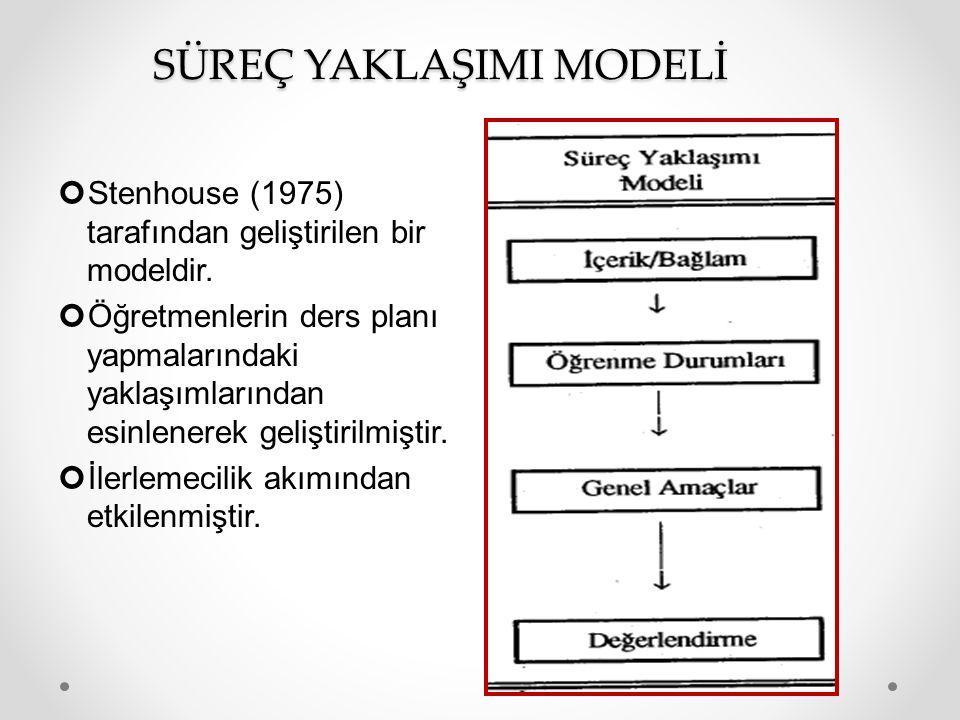 SÜREÇ YAKLAŞIMI MODELİ Stenhouse (1975) tarafından geliştirilen bir modeldir.