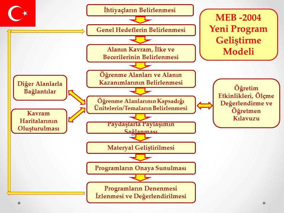 İhtiyaçların Belirlenmesi Genel Hedeflerin Belirlenmesi Alanın Kavram, İlke ve Becerilerinin Belirlenmesi Öğrenme Alanları ve Alanın Kazanımlarının Belirlenmesi Öğrenme Alanlarının Kapsadığı Ünitelerin/Temaların Belirlenmesi Paydaşlarla Paylaşımın Sağlanması Materyal Geliştirilmesi Programların Onaya Sunulması Programların Denenmesi İzlenmesi ve Değerlendirilmesi Öğretim Etkinlikleri, Ölçme Değerlendirme ve Öğretmen Kılavuzu Diğer Alanlarla Bağlantılar Kavram Haritalarının Oluşturulması MEB -2004 Yeni Program Geliştirme Modeli