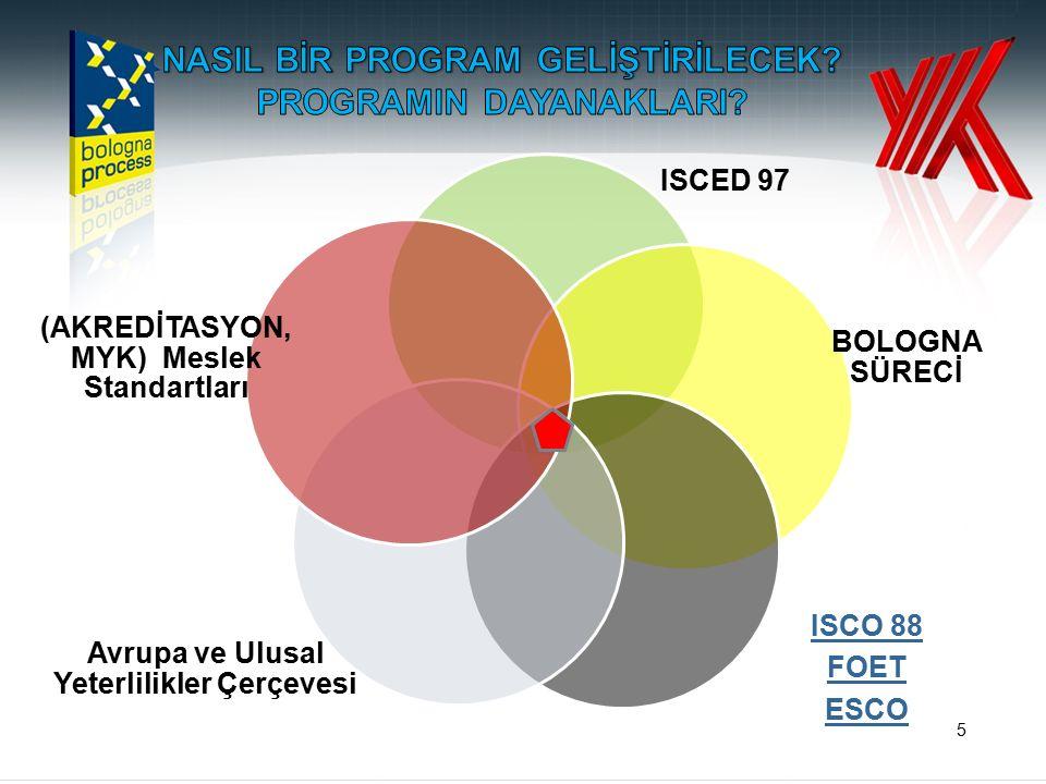 5 ISCED 97 BOLOGNA SÜRECİ ISCO 88 FOET ESCO Avrupa ve Ulusal Yeterlilikler Çerçevesi (AKREDİTASYON, MYK) Meslek Standartları