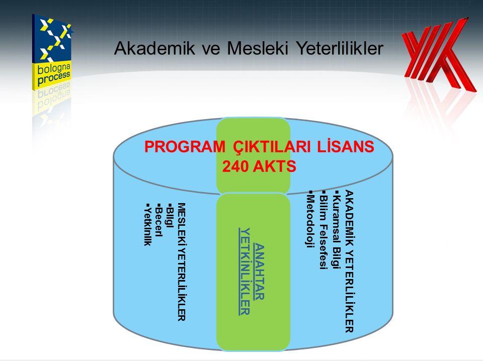 BİRİKTİRME VE TRANSFER ARACI ECTS (AKTS)  ECTS (AKTS): Avrupa Yükseköğretimi Alanını Şeffaflaştırmada ve Anlaşılabilir hale getirmek için Kullanılan Temel Araçtır.