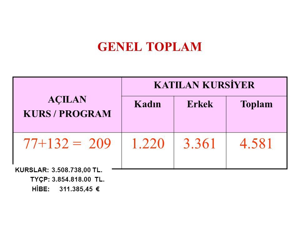 GENEL TOPLAM AÇILAN KURS / PROGRAM KATILAN KURSİYER KadınErkekToplam 77+132 = 2091.2203.3614.581 KURSLAR: 3.508.738,00 TL.