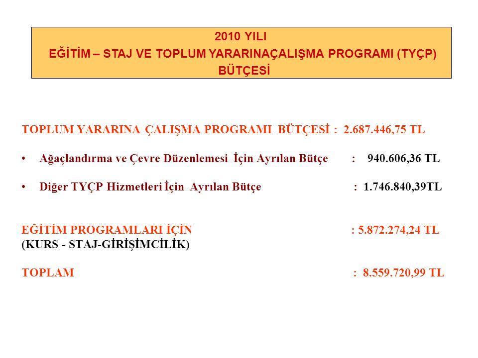 TOPLUM YARARINA ÇALIŞMA PROGRAMI BÜTÇESİ : 2.687.446,75 TL Ağaçlandırma ve Çevre Düzenlemesi İçin Ayrılan Bütçe : 940.606,36 TL Diğer TYÇP Hizmetleri İçin Ayrılan Bütçe : 1.746.840,39TL EĞİTİM PROGRAMLARI İÇİN : 5.872.274,24 TL (KURS - STAJ-GİRİŞİMCİLİK) TOPLAM : 8.559.720,99 TL 2010 YILI EĞİTİM – STAJ VE TOPLUM YARARINAÇALIŞMA PROGRAMI (TYÇP) BÜTÇESİ