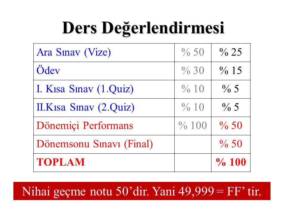 Ders Değerlendirmesi Ara Sınav (Vize)% 50% 25 Ödev% 30% 15 I.