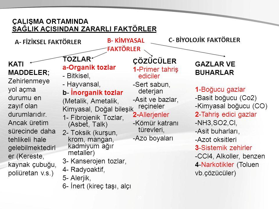 TOZLAR a-Organik tozlar - Bitkisel, - Hayvansal, b- İnorganik tozlar (Metalik, Ametalik, Kimyasal, Doğal bileşik 1- Fibrojenik Tozlar, (Asbet, Talk) 2